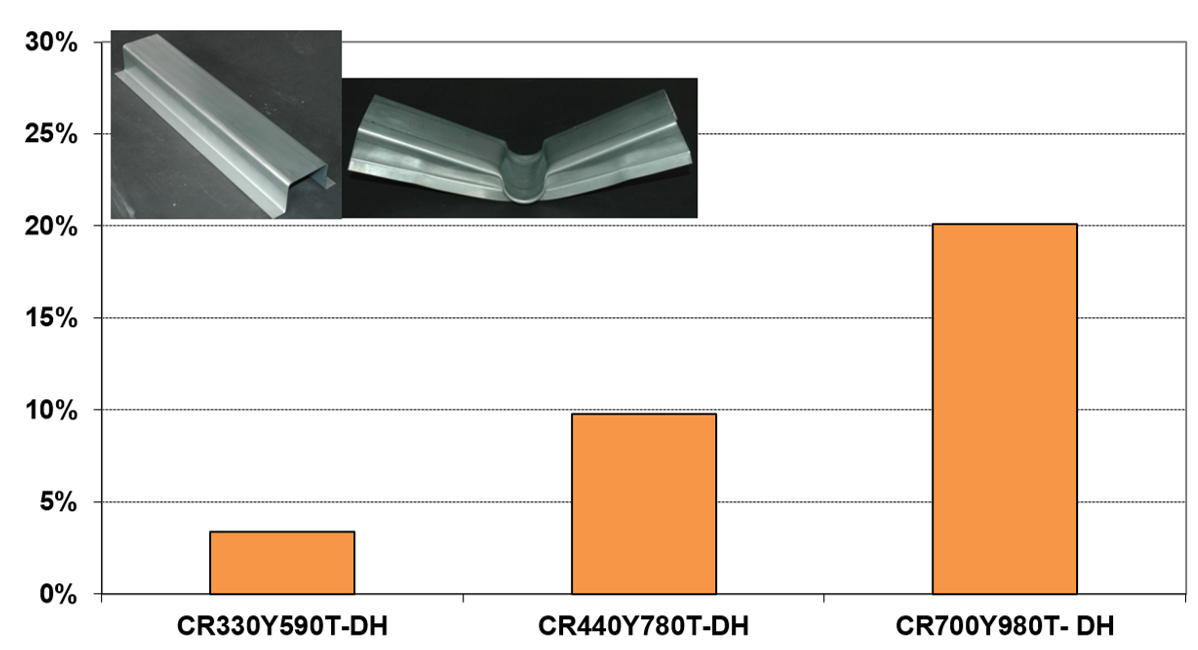 Weight saving potential compared to CR340LA steel (reference)
