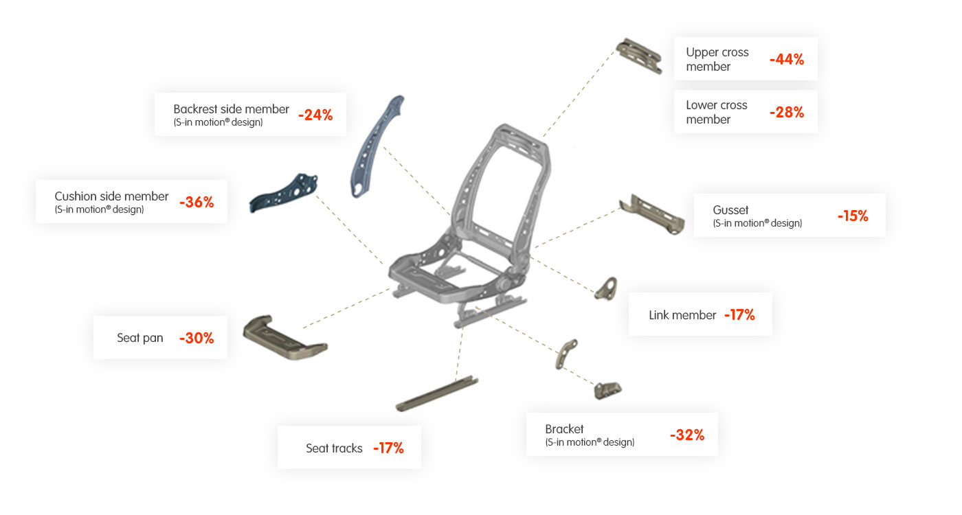 Potential weight savings for each component of the Ultimate S-in motion® seat