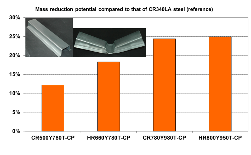 Weight-saving potential compared to CR340LA steel (reference)
